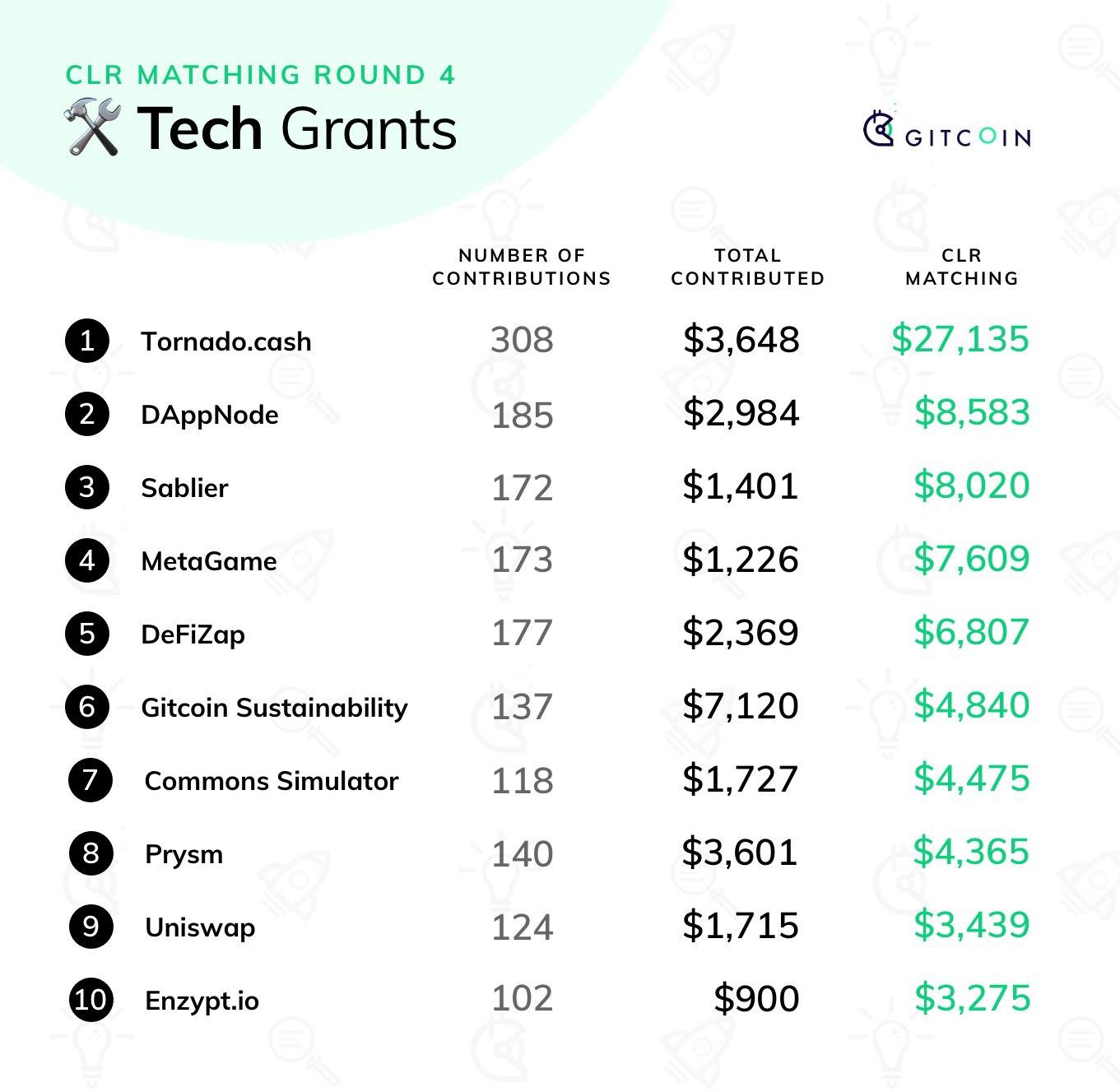 Review of Gitcoin Quadratic Funding Round 4