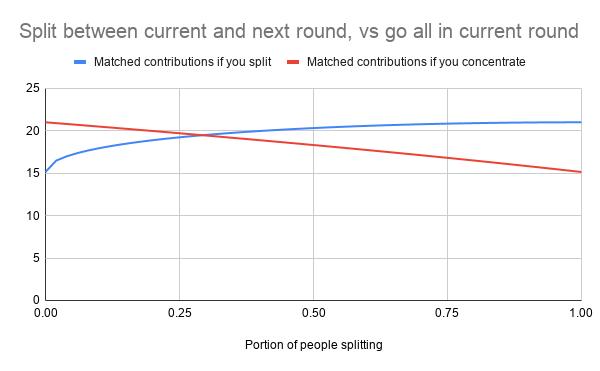 Gitcoin Grants Round 5 Retrospective