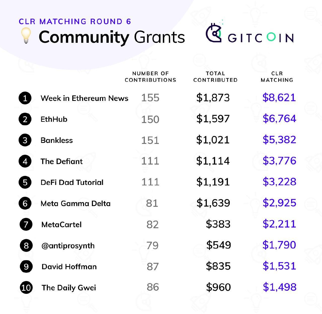 Gitcoin Grants Round 6 Retrospective
