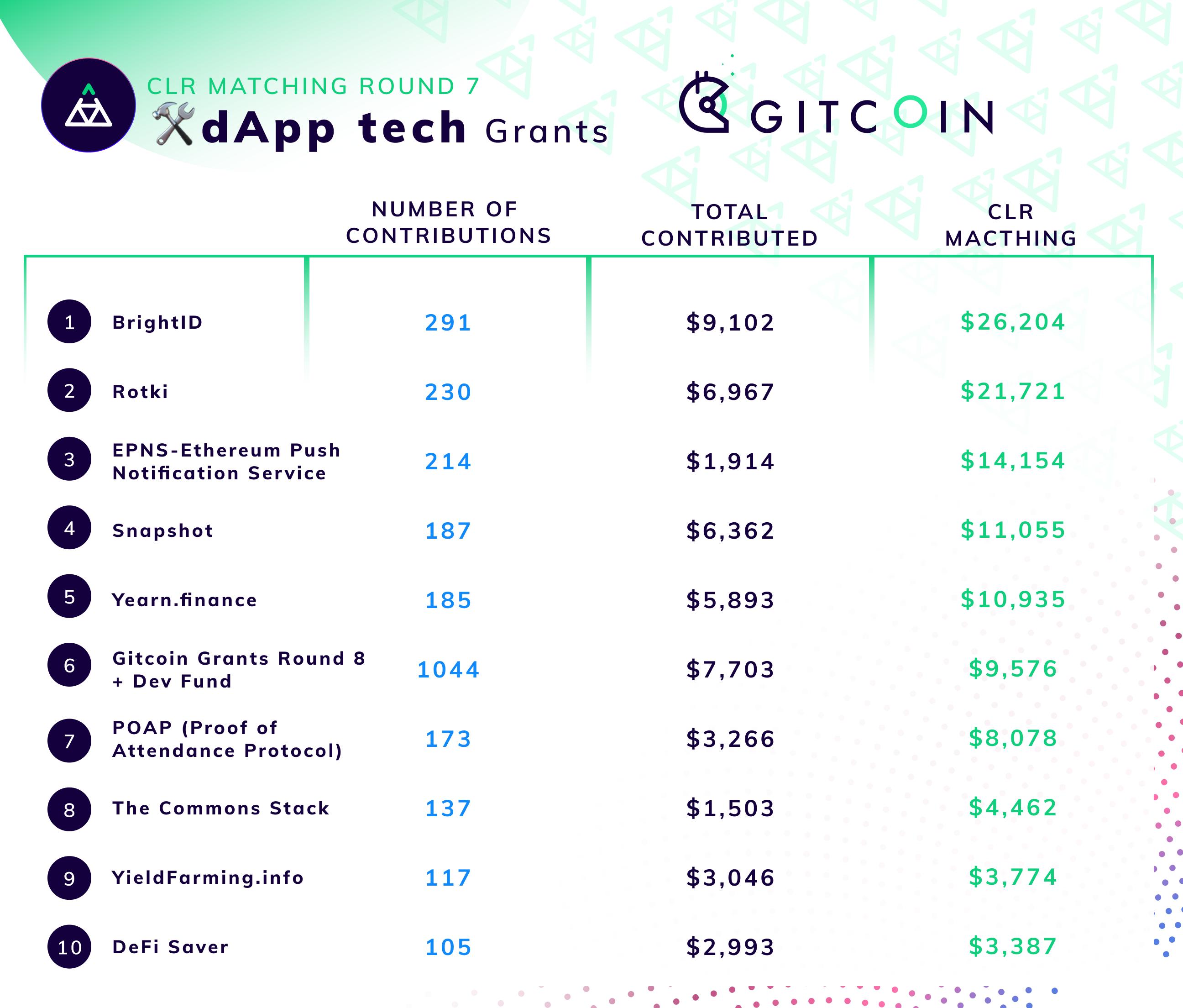 Gitcoin Grants Round 7 Retrospective